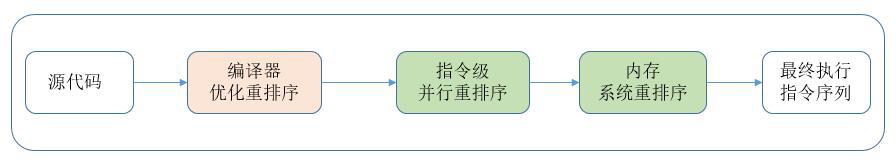 Java中的指令重排.png