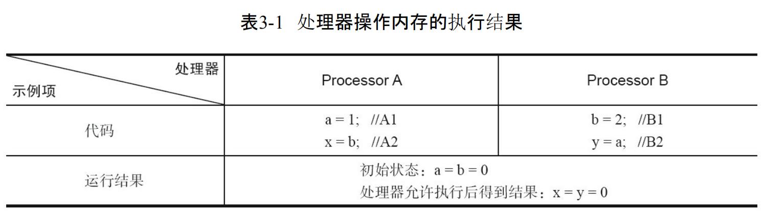 常见处理器允许的重排序类型的列表.png