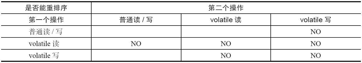 volatile重排序规则表.jpg