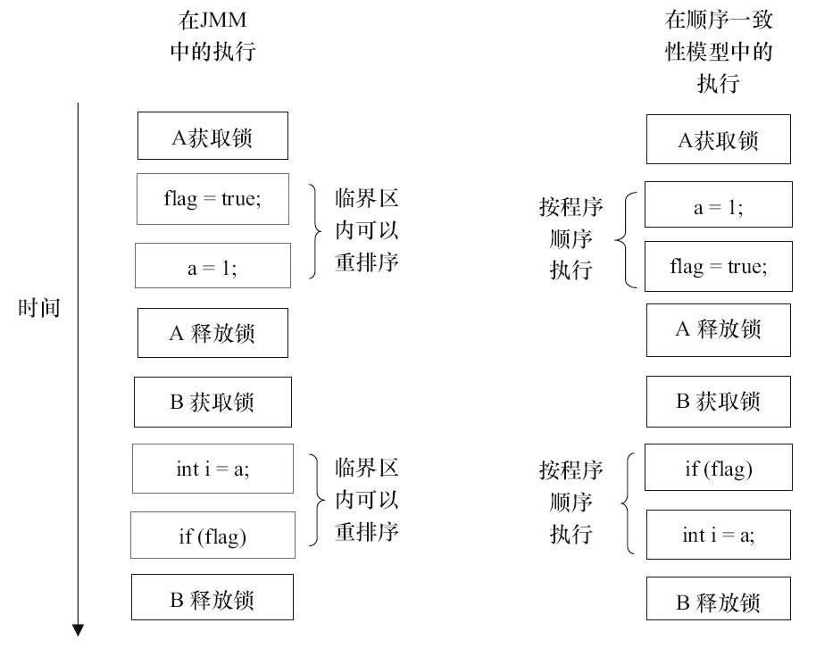 两个内存模型中的执行时序对比图.jpg