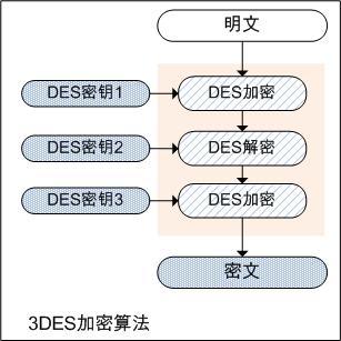 DES 加密算法