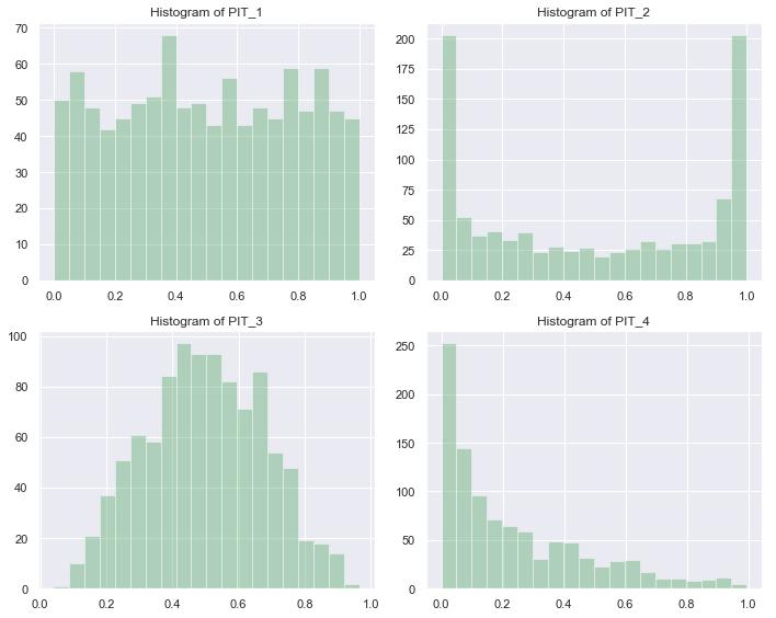 PIT 的直方图体现概率预测的效果