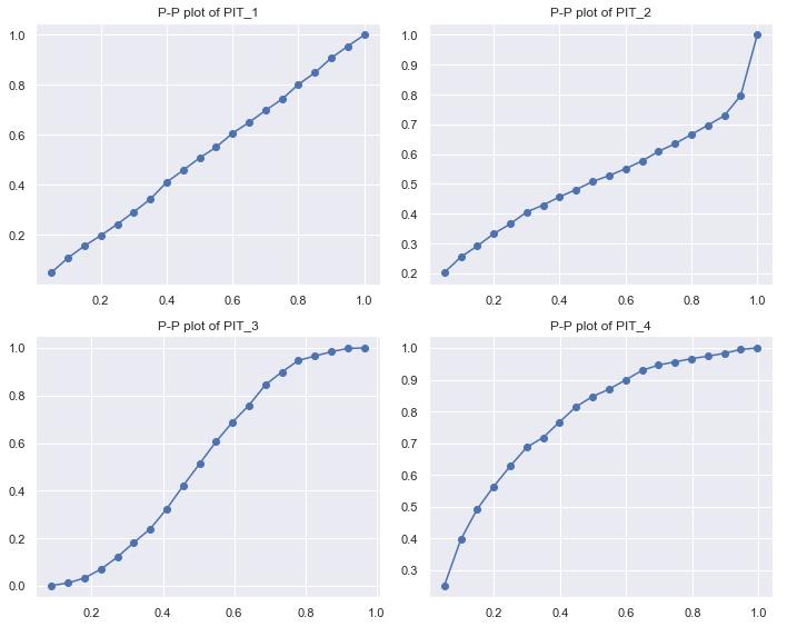 P-P 图体现概率预测的效果