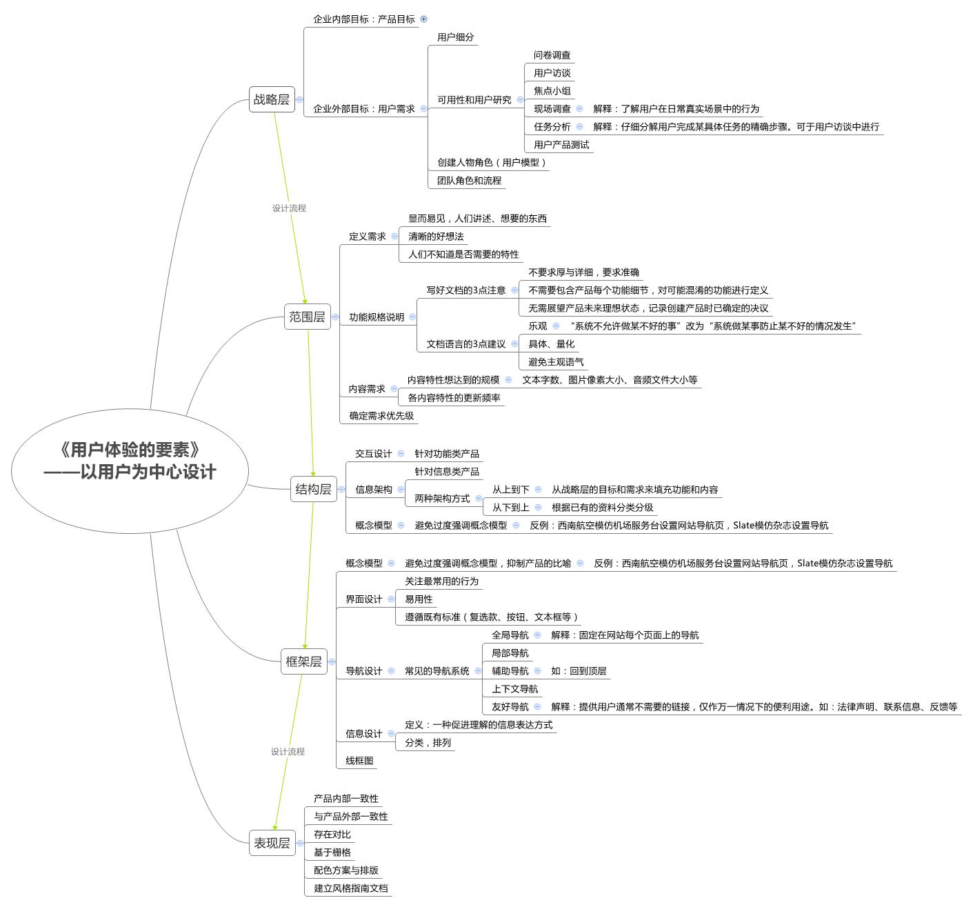用户体验要素-思维导图