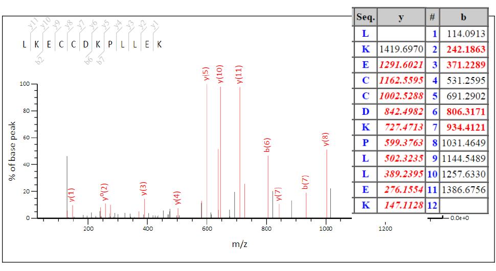 二级质谱图示例