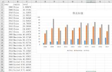 Excel 输出的多维柱状图