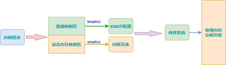kmalloc_vmalloc圖解