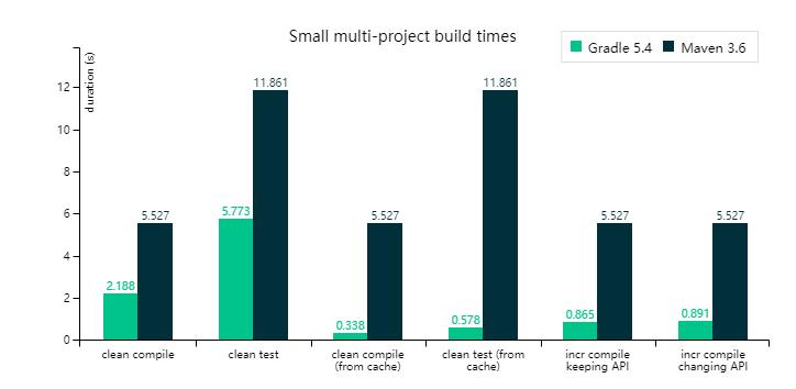 小型项目场景