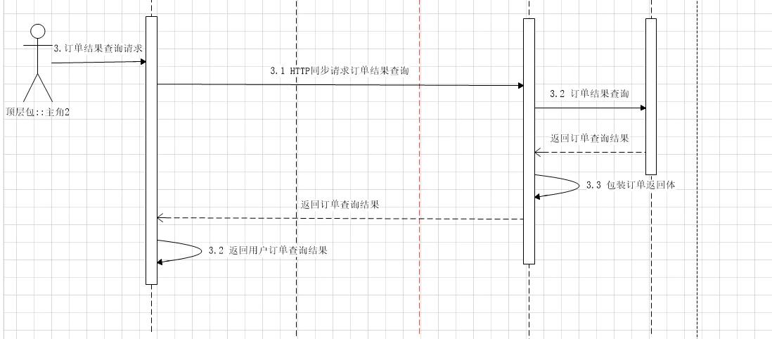 java大型分布式电商项目实战高并发集群分布式系统架构视频网盘下载插图(1)