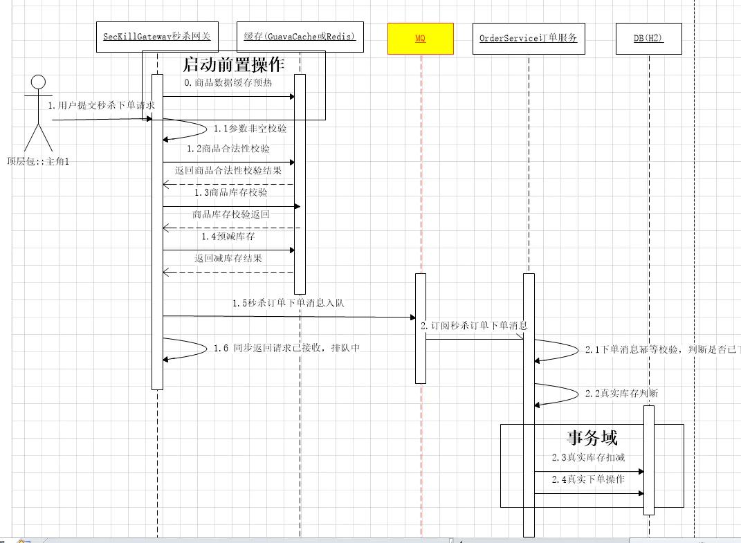 java大型分布式电商项目实战高并发集群分布式系统架构视频网盘下载插图