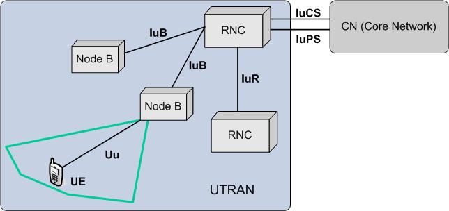 UTRAN 架构