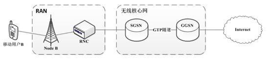 简单的3G架构