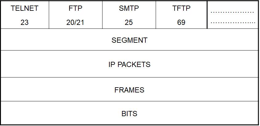 TCP/IP协议数据整体封装方式