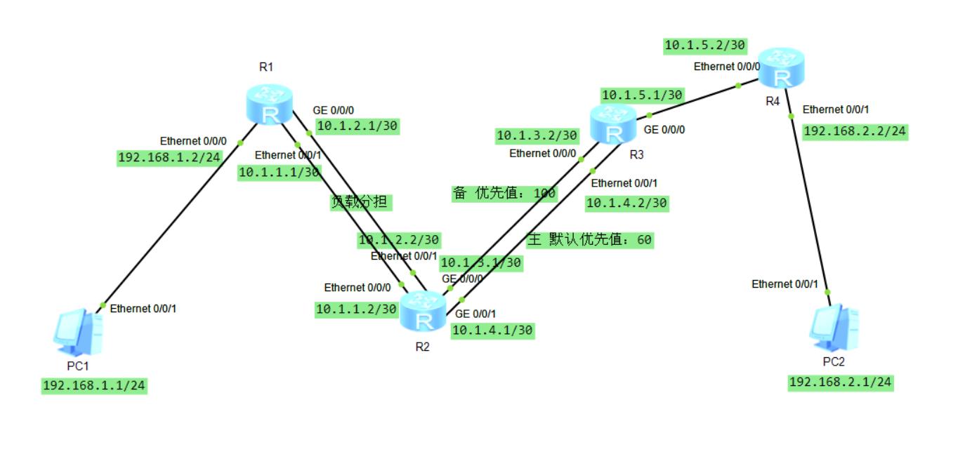 静态路由表的配置