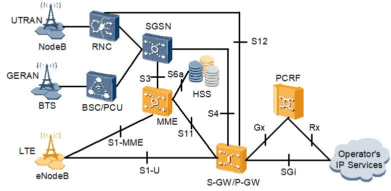LTE/EPC融合了GERAN和UTRAN的互操作