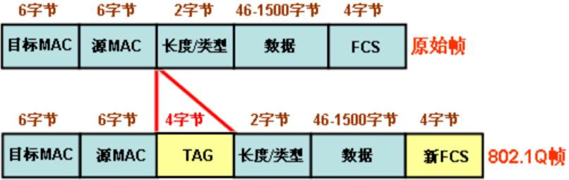 插入VLAN标记TAG的802.1Q帧格式