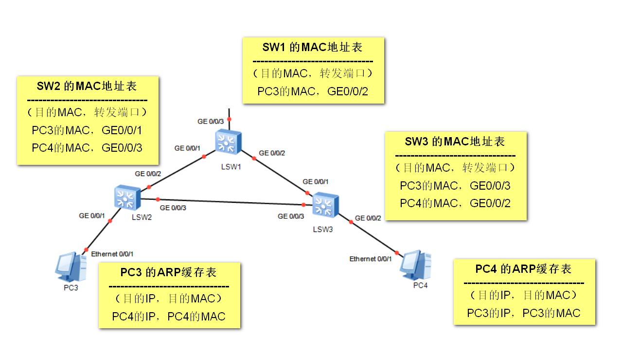各个交换机的MAC地址表以及各主机ARP缓存表情况