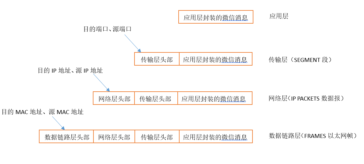TCP/IP协议栈的封装过程