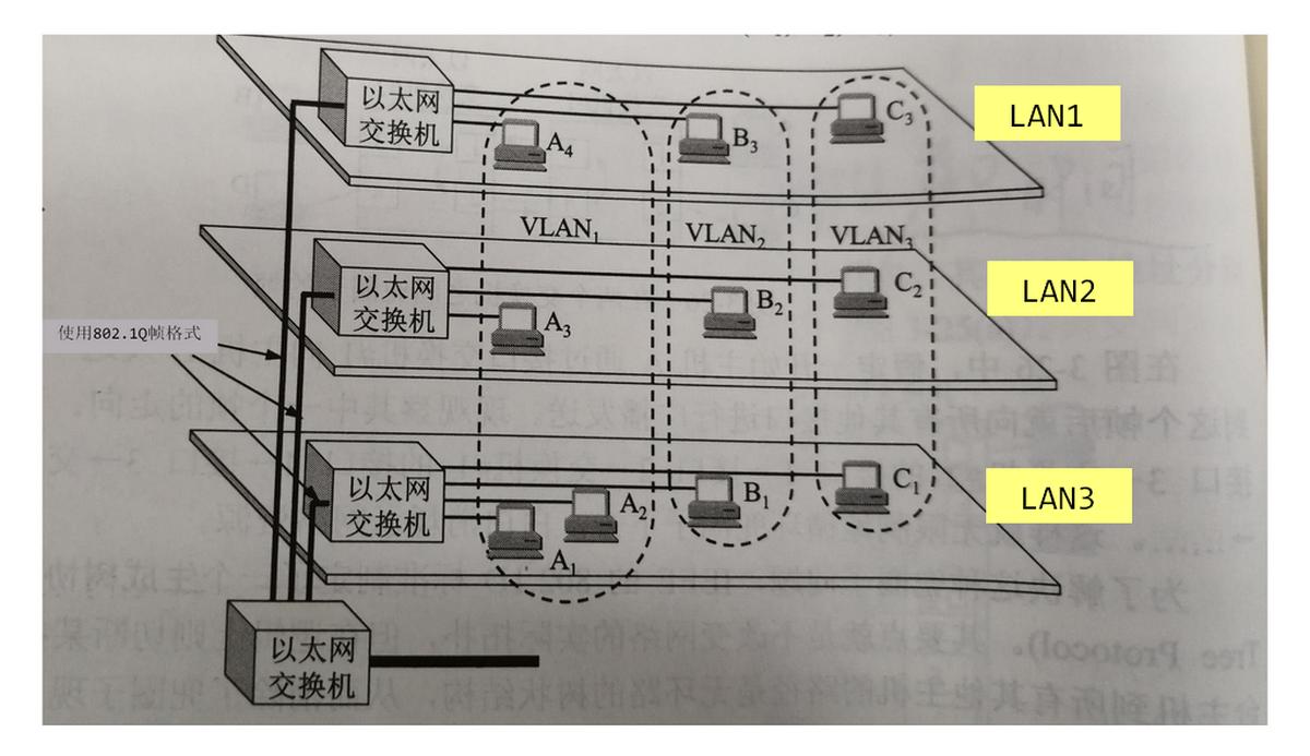 三个虚拟局域网VLAN1、VLAN2、VLAN3的构成