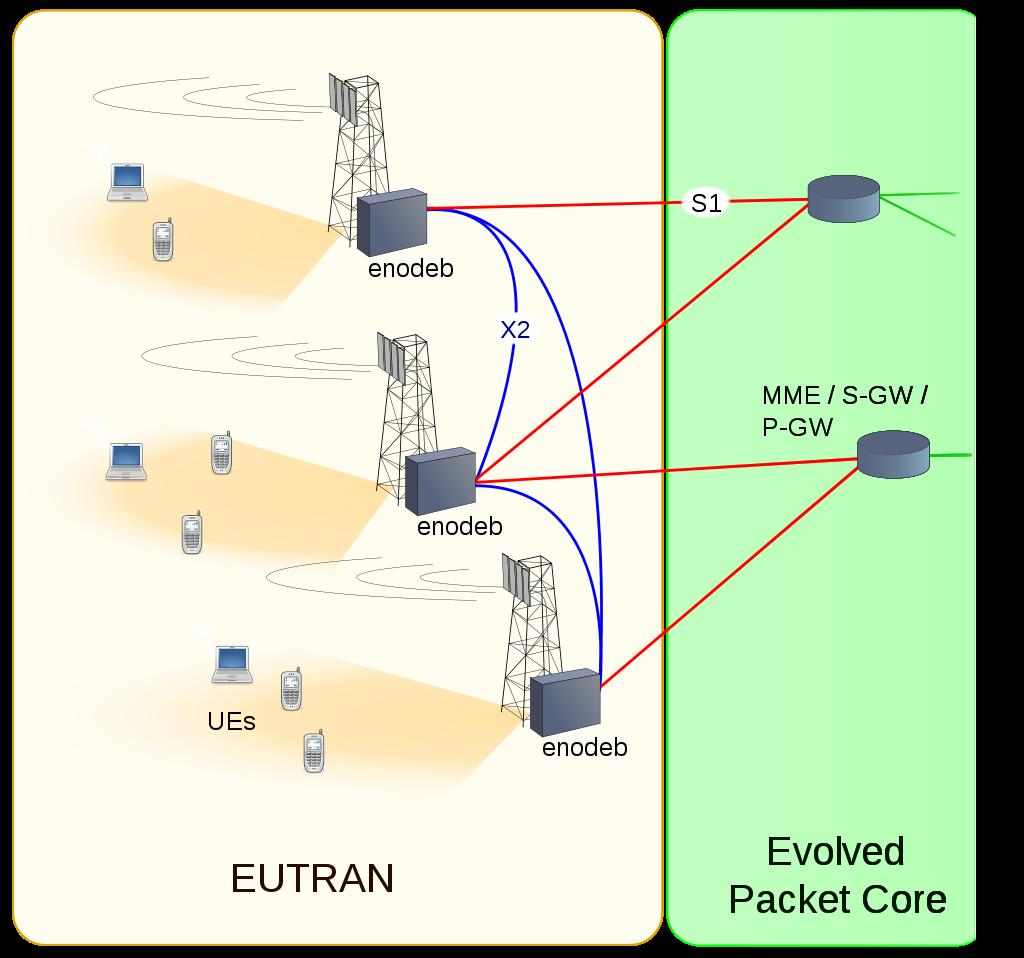 作为LTE和SAE网络一部分的EUTRAN架构