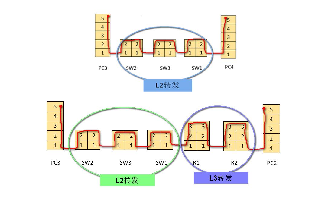 L2转发、L3转发