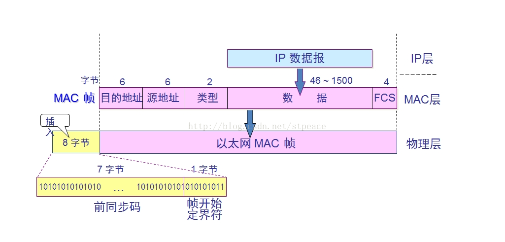 数据链路层对网络层数据(IP数据报文)长度的限制——MTU
