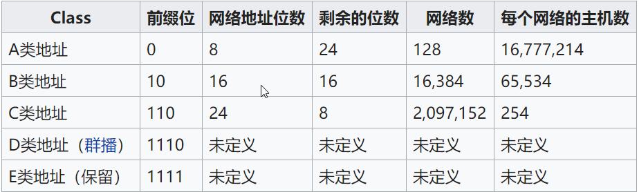 把IP地址分为A、B、C、D、E五类