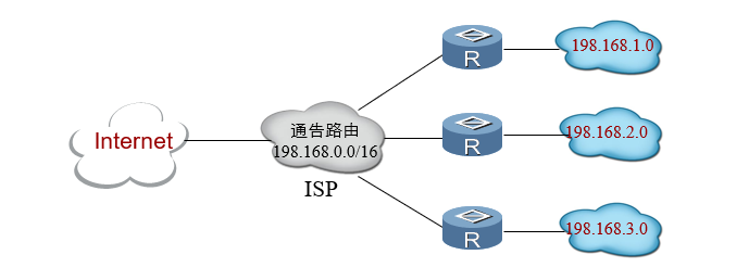 无类别域间路由(CIDR)