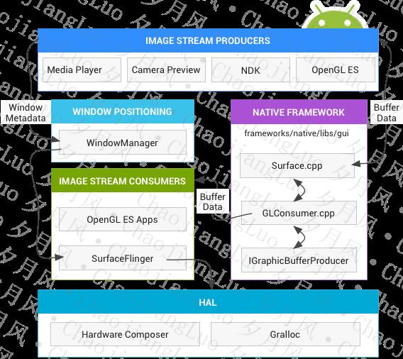 Android显示系统的架构
