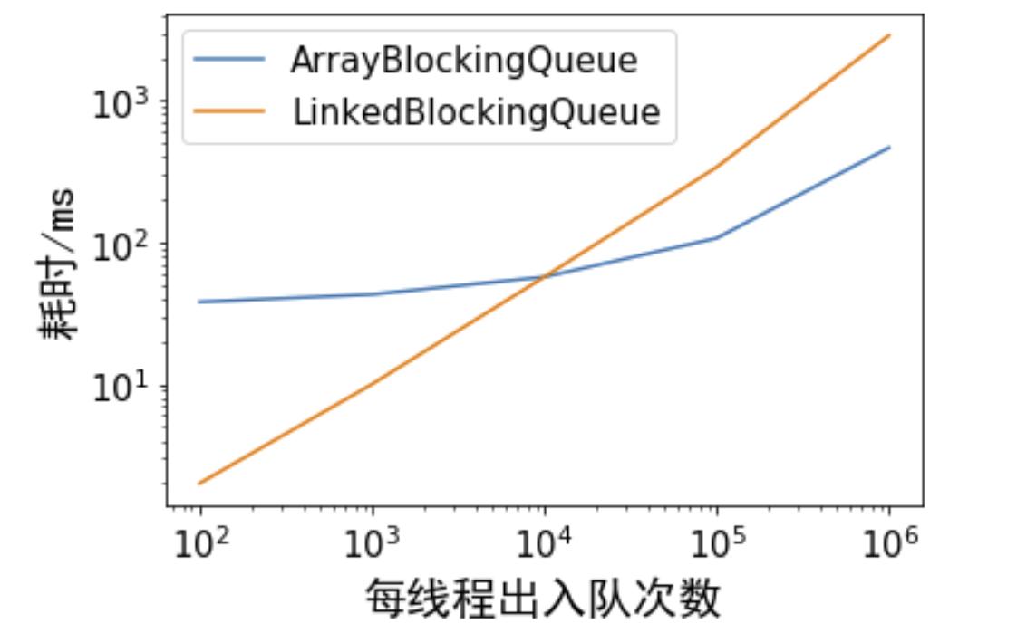 ArrayBlockingQueue和LinkedBlockingQueue性能测评