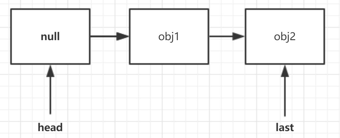插入obj2时