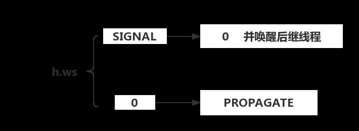 共享模式waitStatus的变化过程