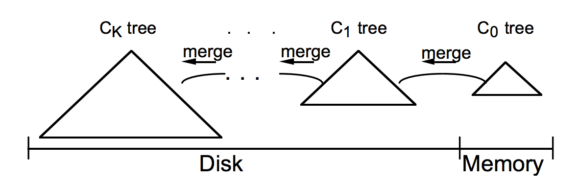 An LSM-tree of K+1 components