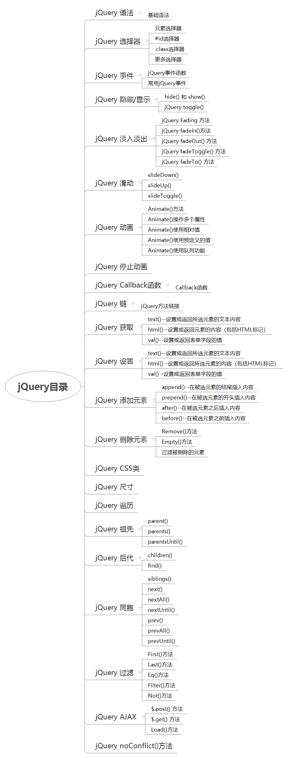 jQuery目录.png