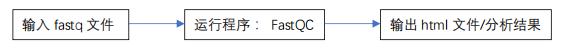 fastqc