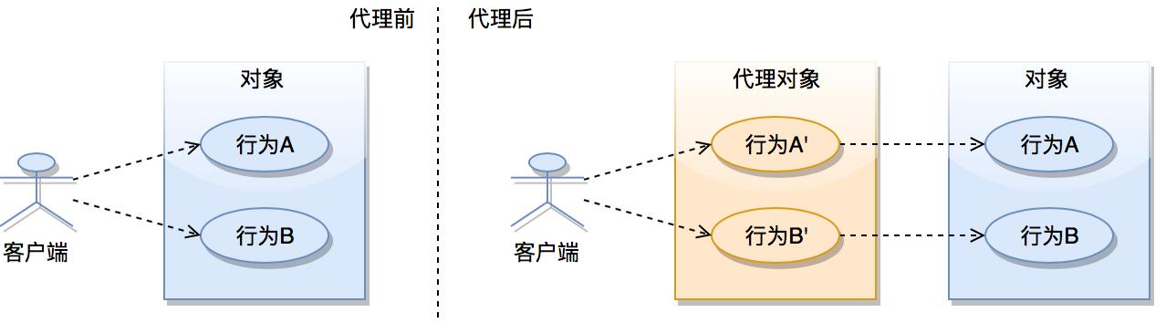 代理模式.png