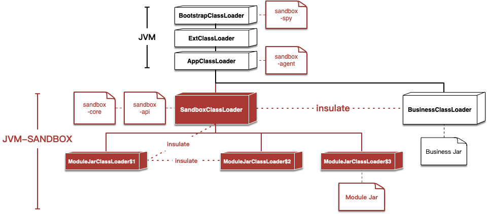 jvm-sandbox-classloader.png