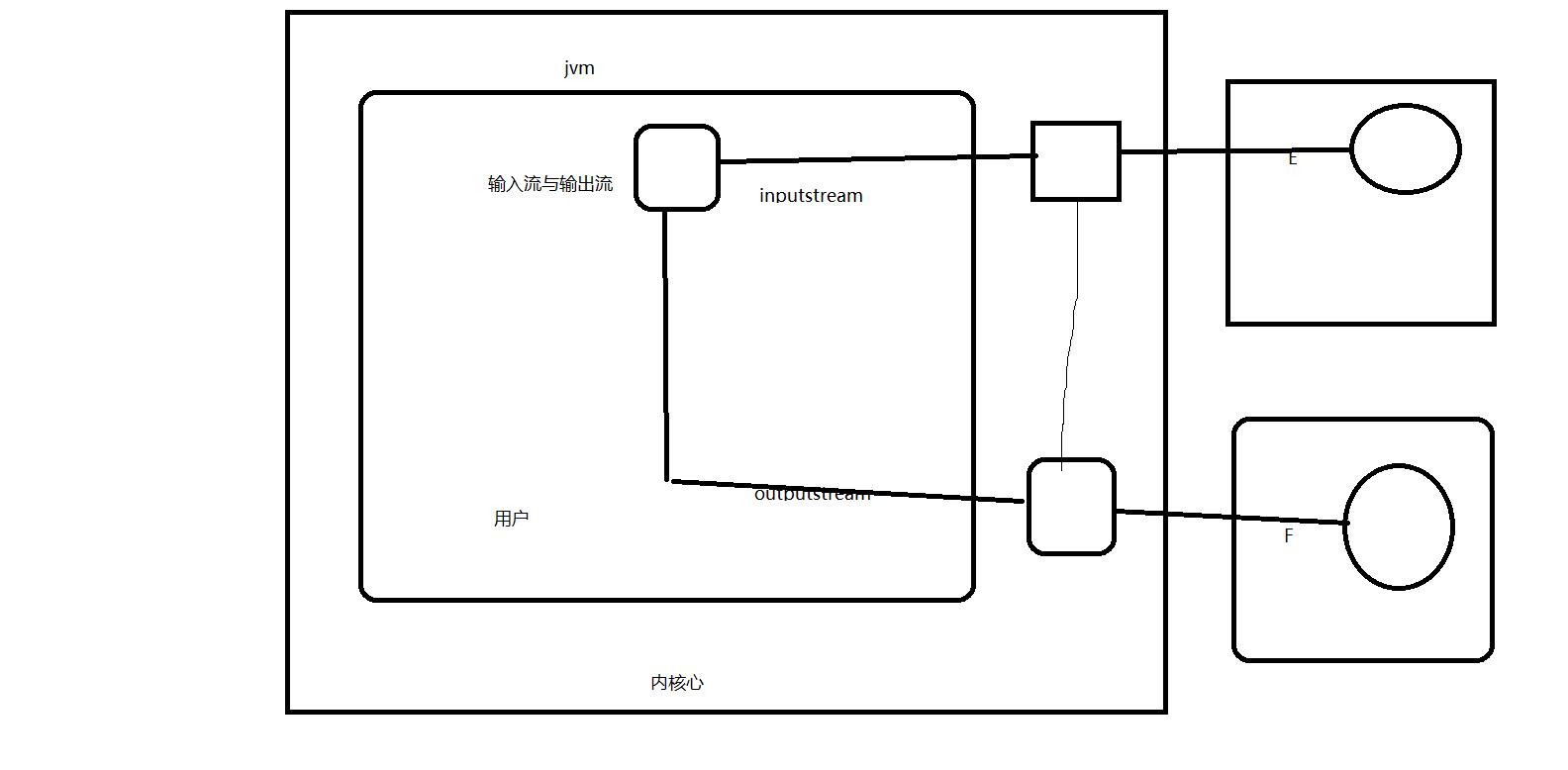 传统JVM文件的读写.png