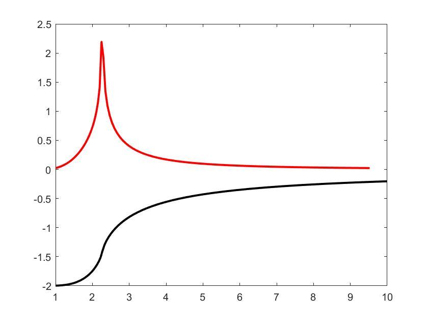 平均能量和比热随温度的变化图