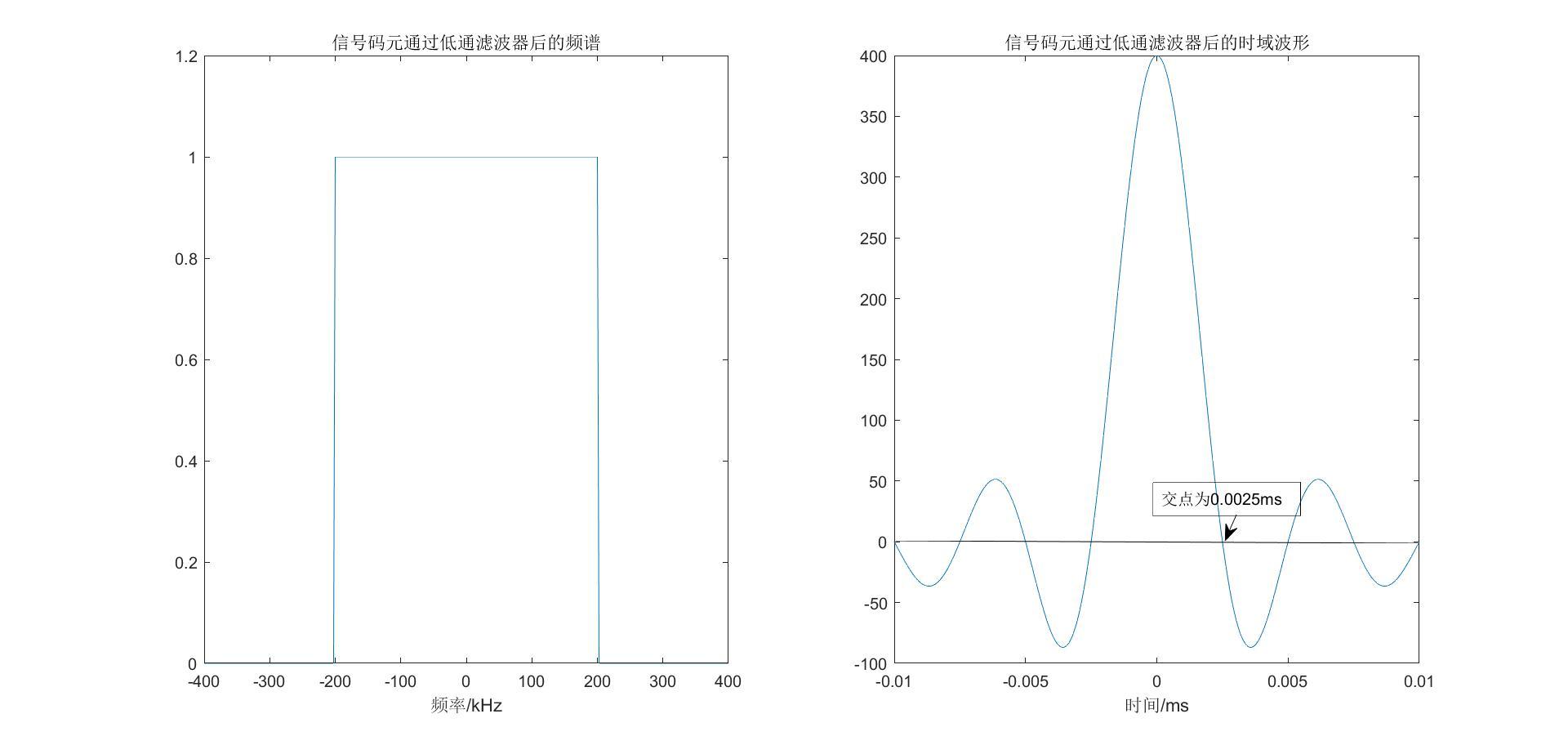 码元低通滤波后的频谱和时域波形