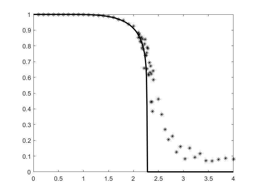 平均磁化率的模拟结果