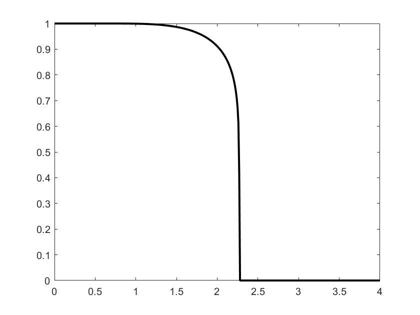 平均磁化强度s-T