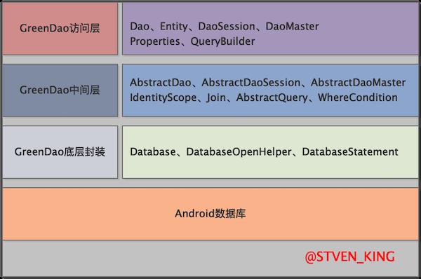 greendao-framework.png