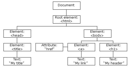 web前端入门到实战:html DOM简介