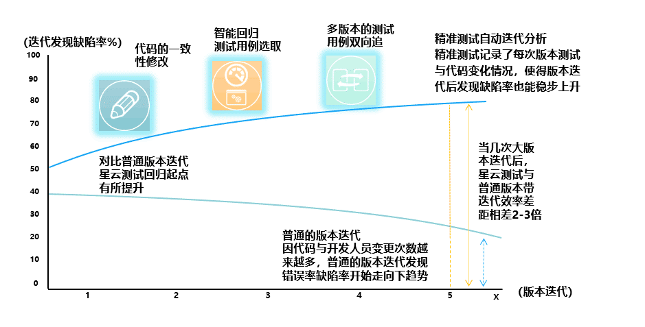 图8.3 智能回归测试用例选取的性能评估