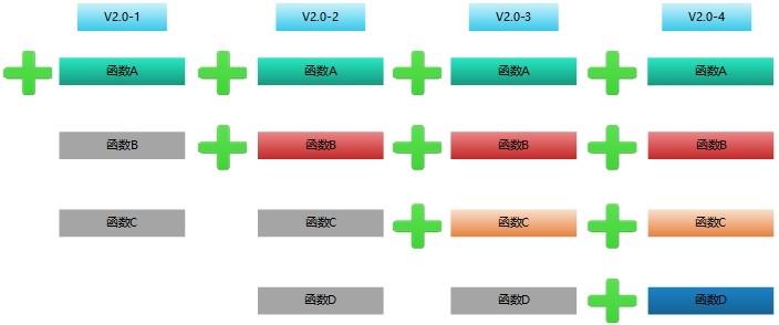 图5.3.1-1敏捷环境下多版本白盒测试数据的聚合