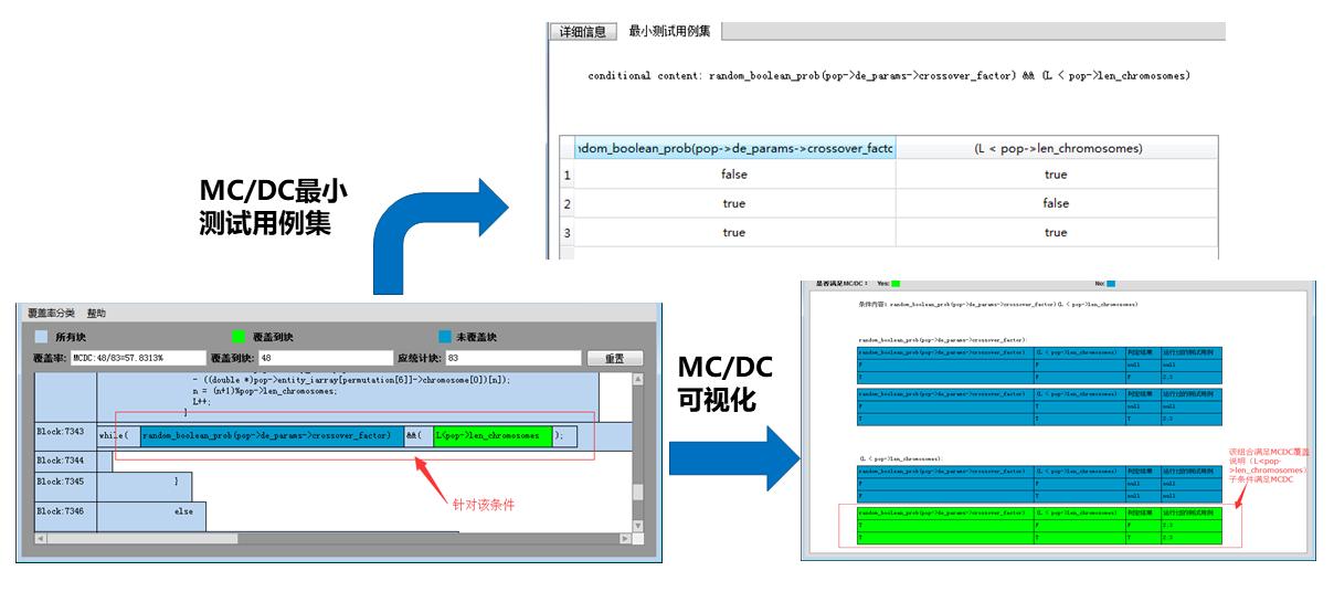 图5.1.1-2 MC/DC覆盖率可视化