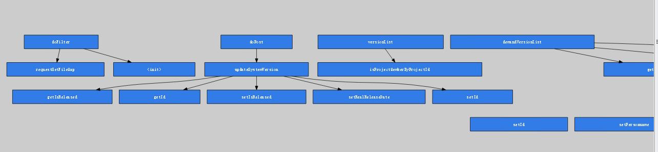 图4.3.3 测试用例运行的代码整体调用