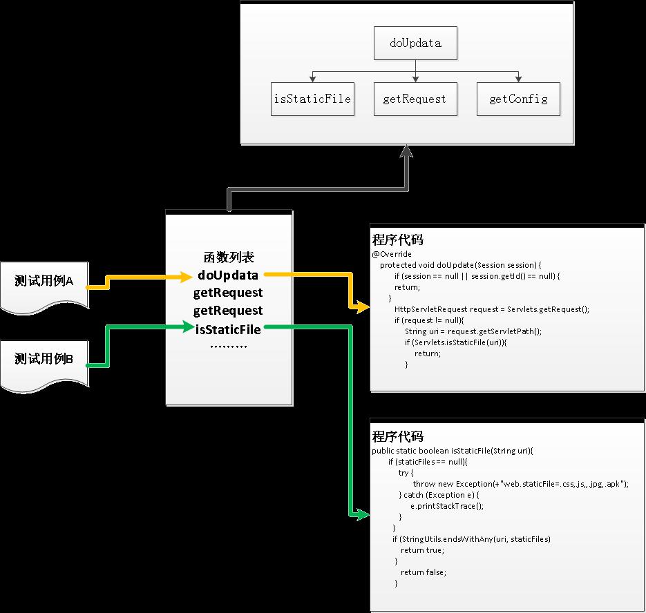 图4.3.1-1 双向追溯(正向)-测试用例追溯到代码