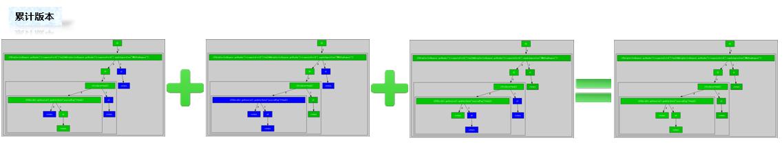 图5.3.1-2敏捷环境下多版本白盒测试数据的合并分析